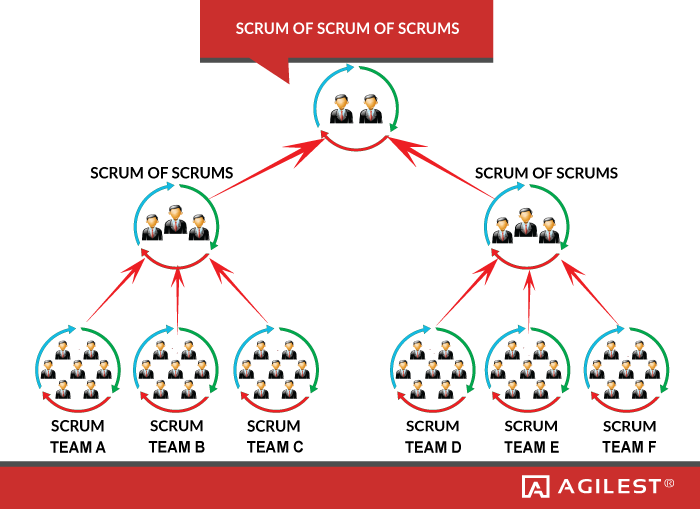 https://agilest.org/wp-content/uploads/2016/05/scrum-of-scrums-scaling.png